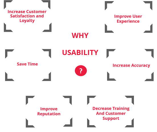 Why Usability Is Important?