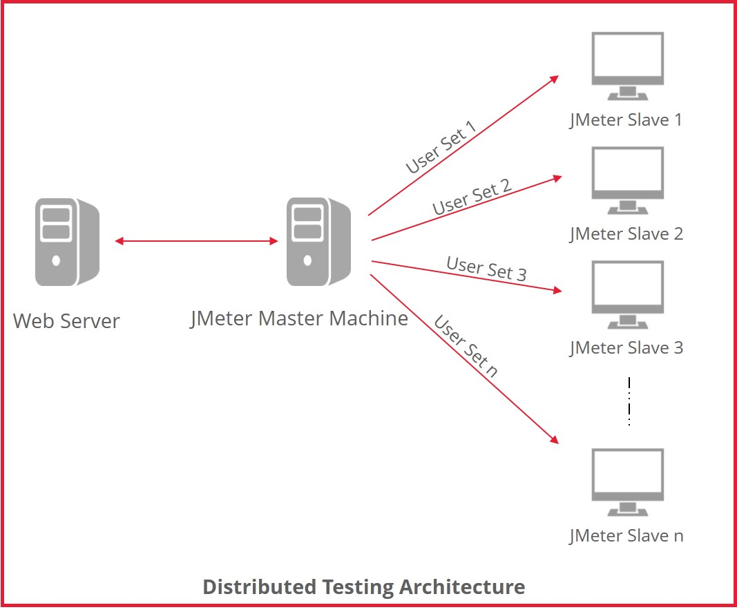 JMeter Distributed Architecture