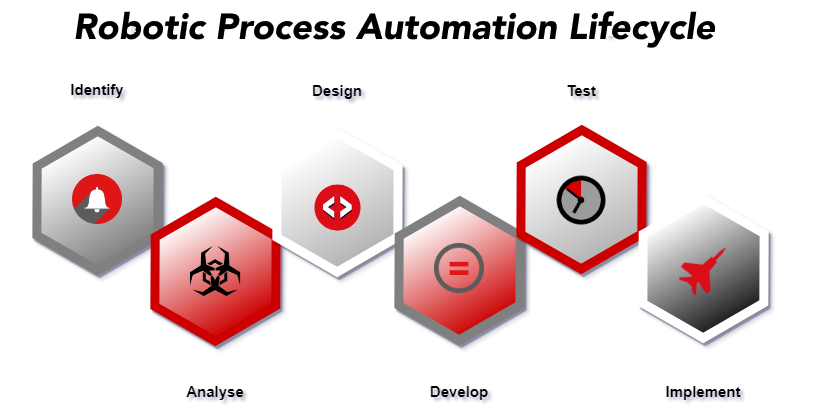 robotic process automation life-cycle