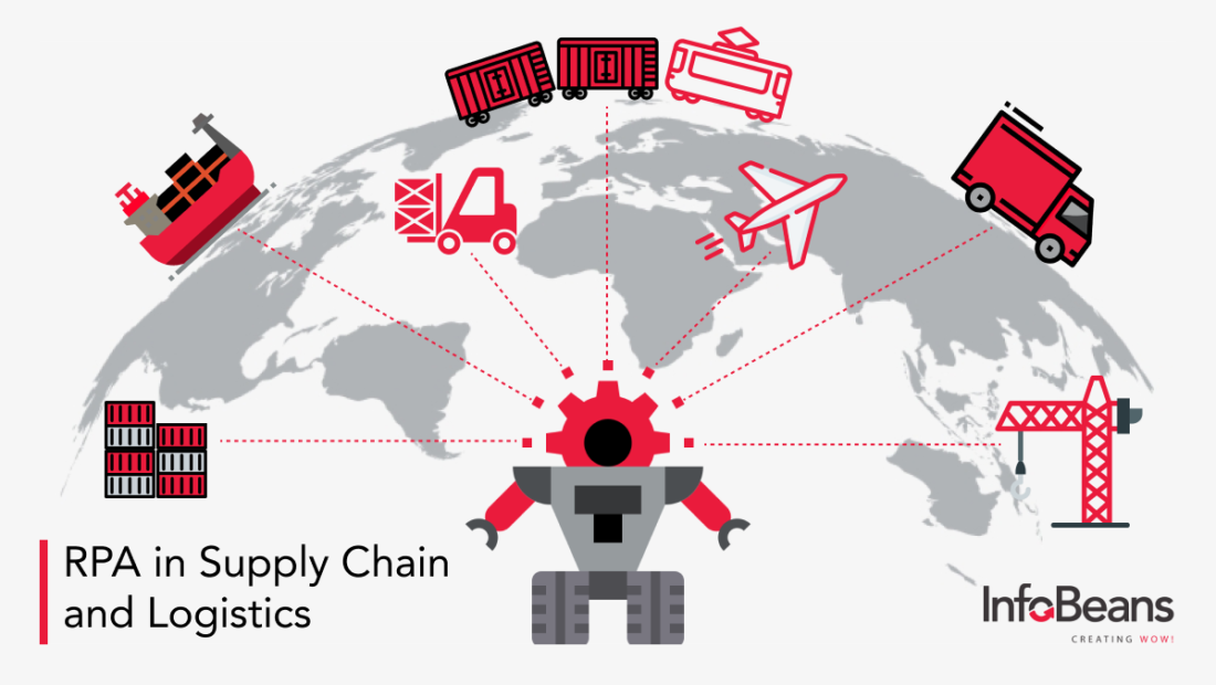 RPA in Supply Chain and Logistics