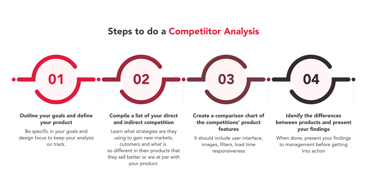 Steps to do a Competitor Analysis