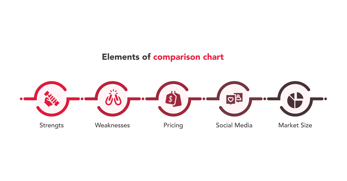 Elements of Comparison Chart